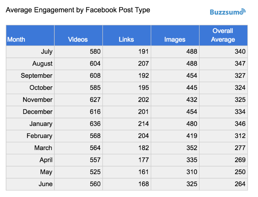 average-engagement-facebook-type