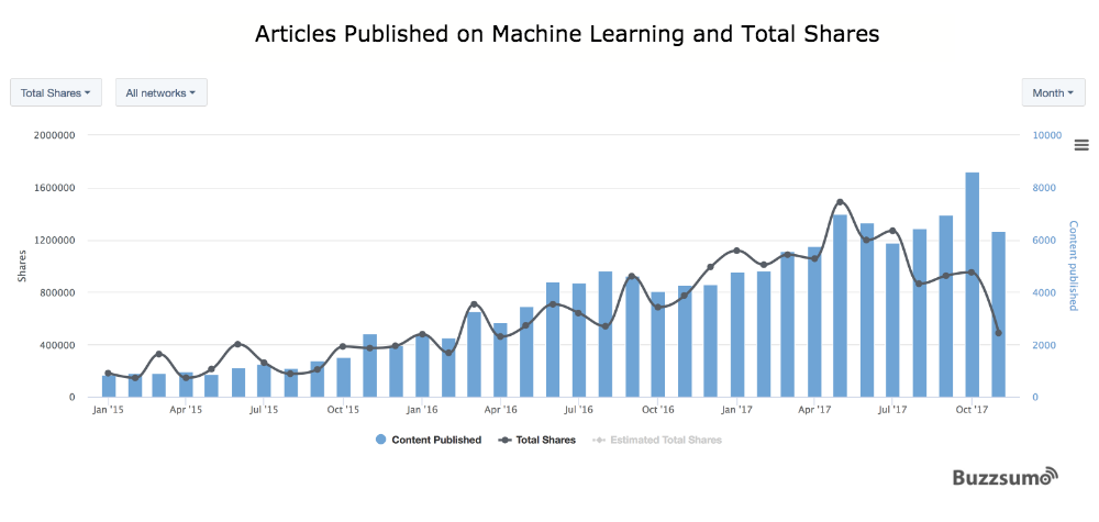 machine-learning-total-shares