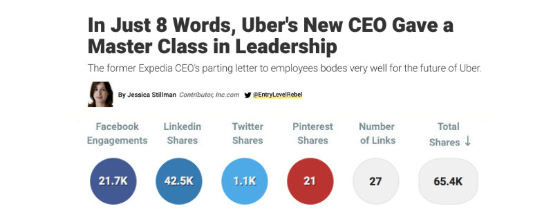 People Are Particularly Keen To Learn The Secrets Of Successful Leadership.  This Post On U00274 Things That Set Successful CEOs Apartu0027 On Harvard Business  ...