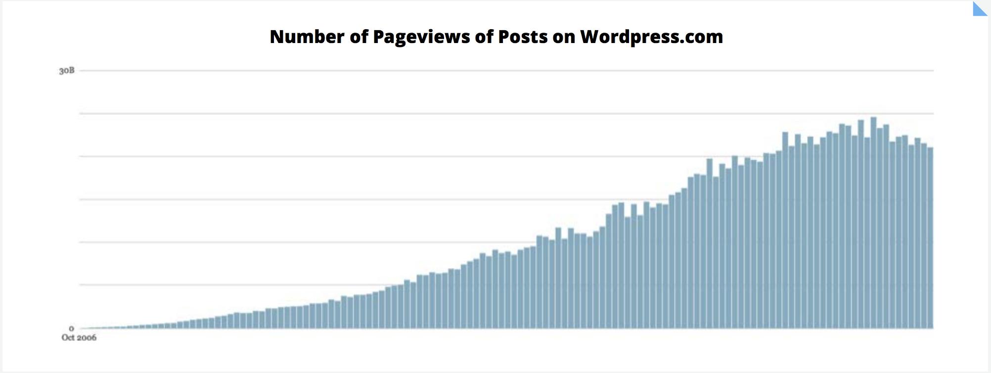 Content Statistics Falling WordPress Views