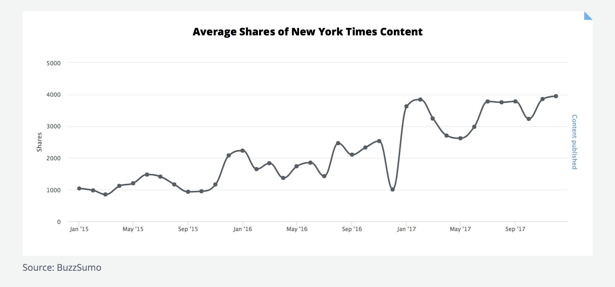 Content Trends Report NY times shares increase