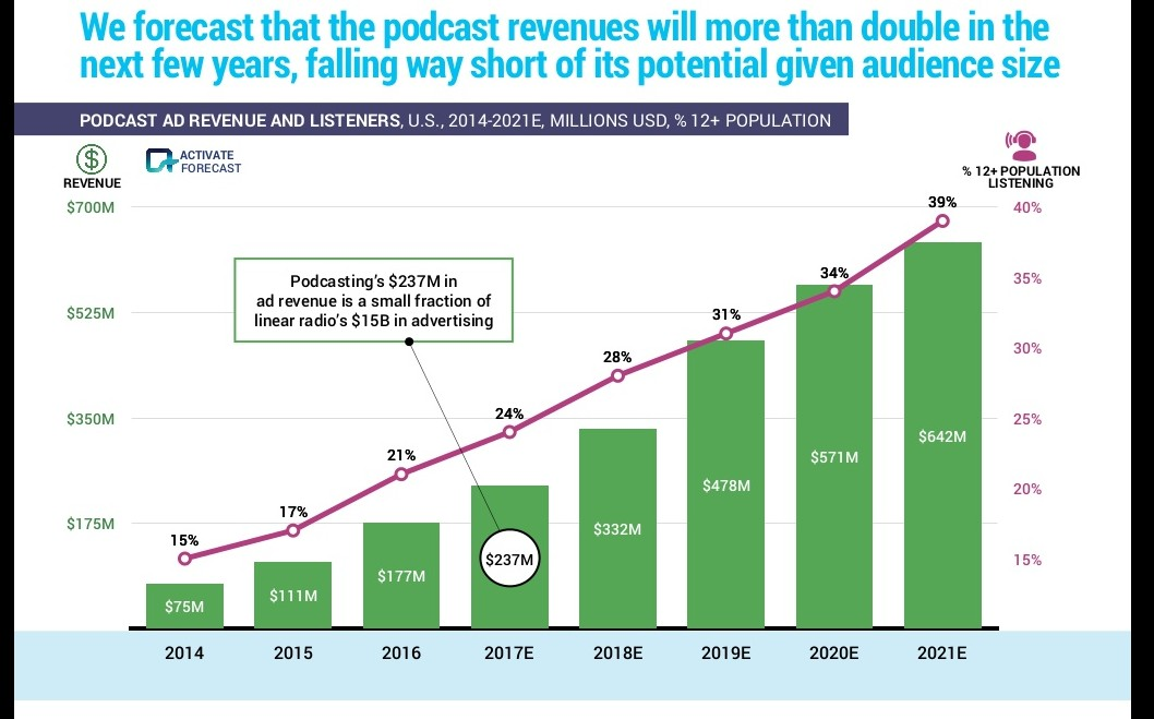 Podcasting has positive revenue generation projected BuzzSumo