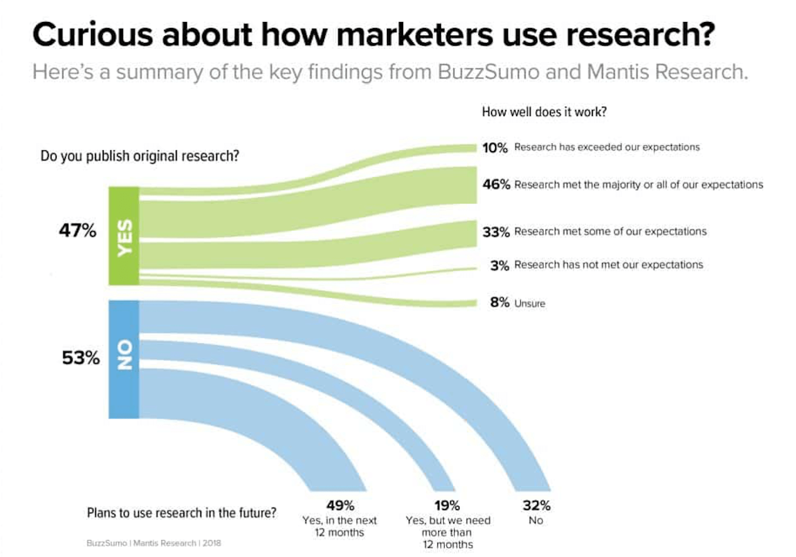 How To Create And Publish Original Research: Answers to Marketers' Questions