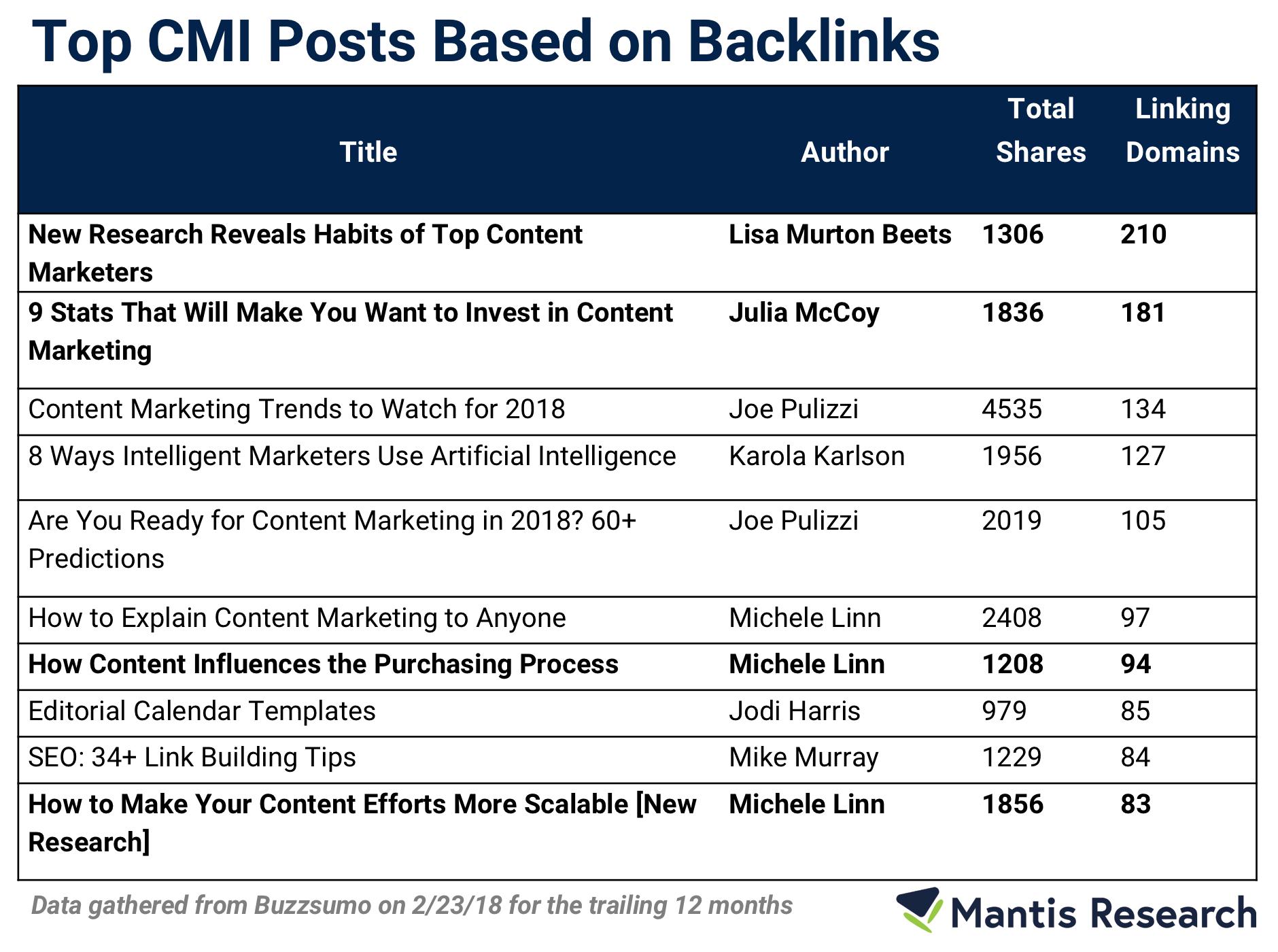 CMI-most-backlinks-1