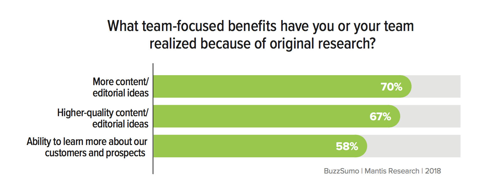 Team-focused-benefits-of-research-1