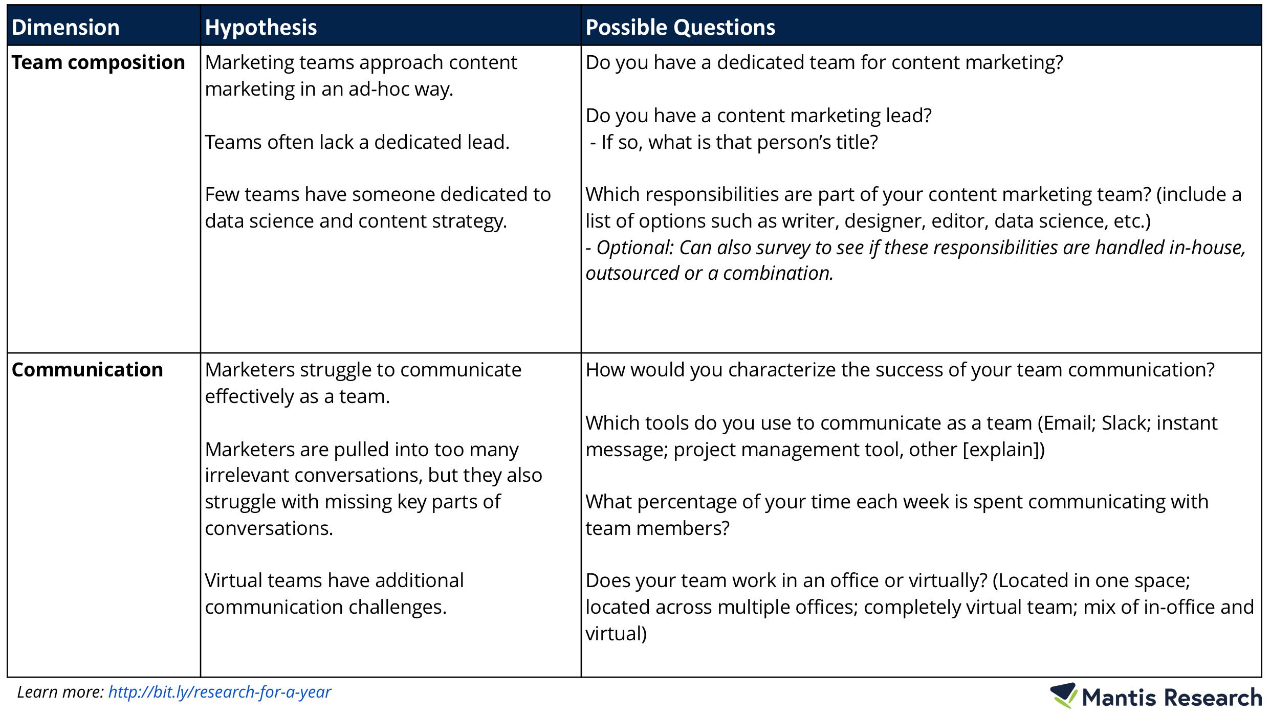 Dimension-Hypothesis-Questions-1