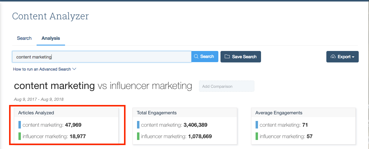 Content analysis of influencer marketing and content marketing