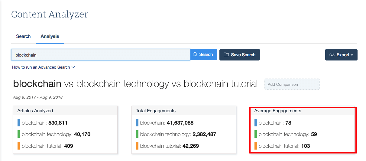 Block chain related topics in content analysis