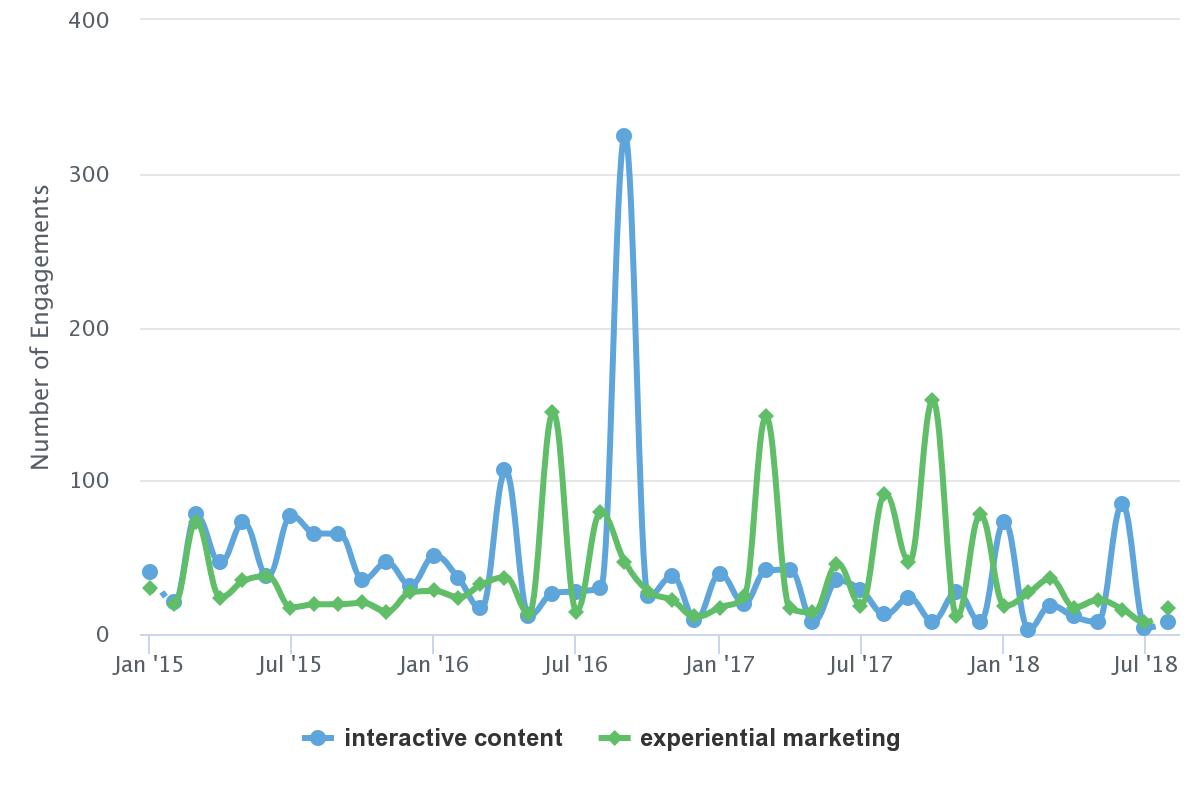 How To Choose Content Marketing Topics For Maximum Impact ...