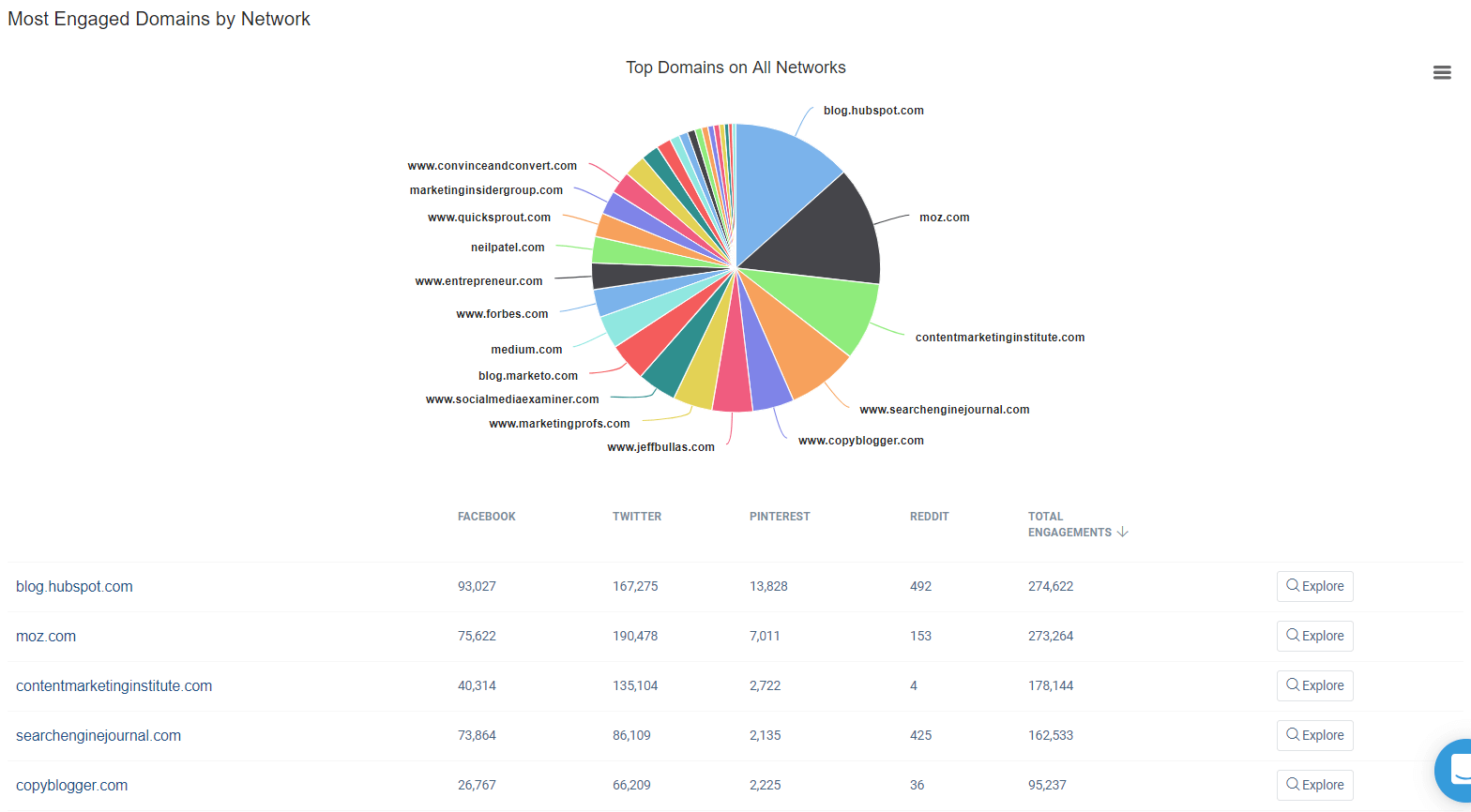 buzzsumo_most-engaged-domains