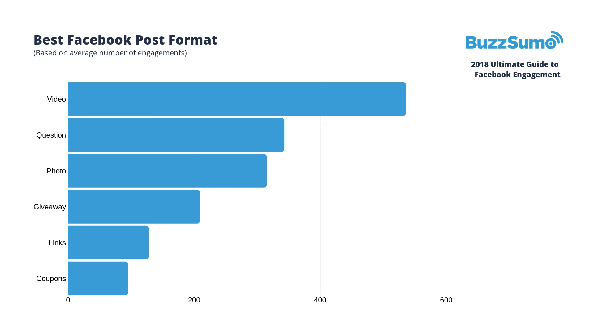 average facebook engagement by post type