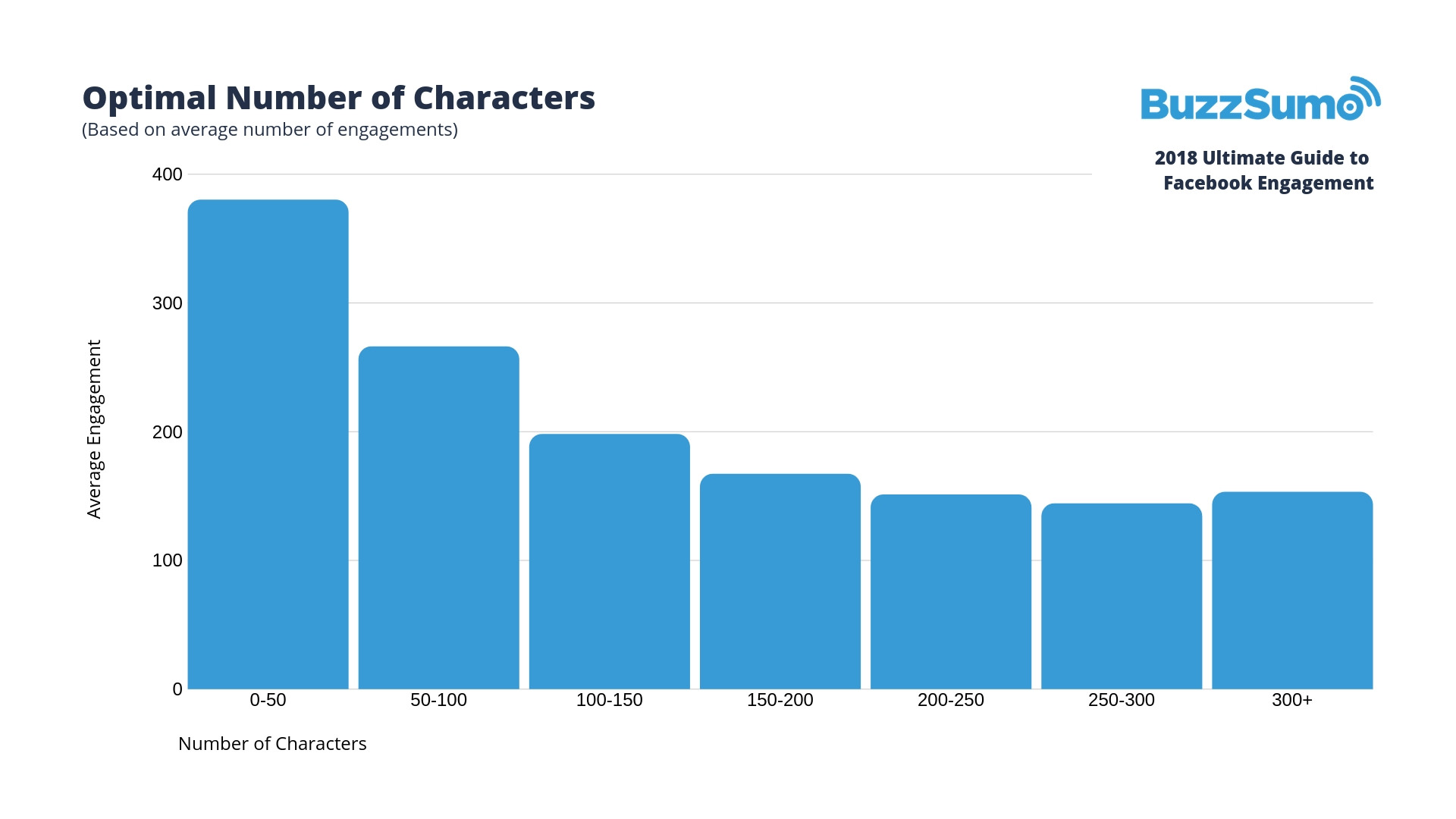 optimal number of characters for facebook engagement