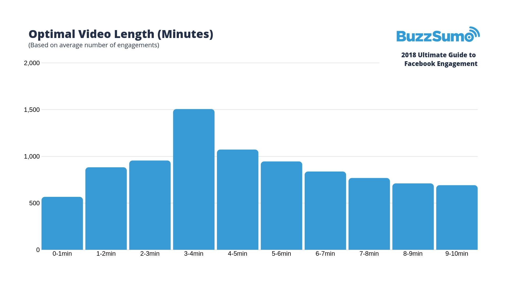 optimal video length for facebook engagement