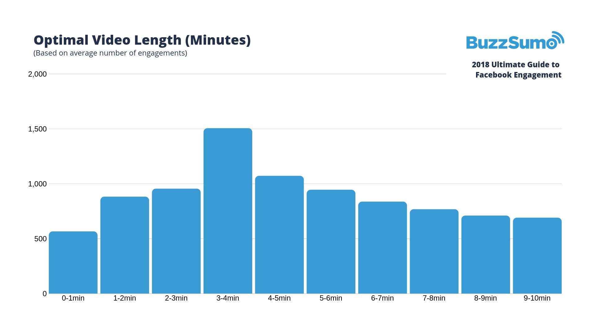 optimal video length for facebook engagement