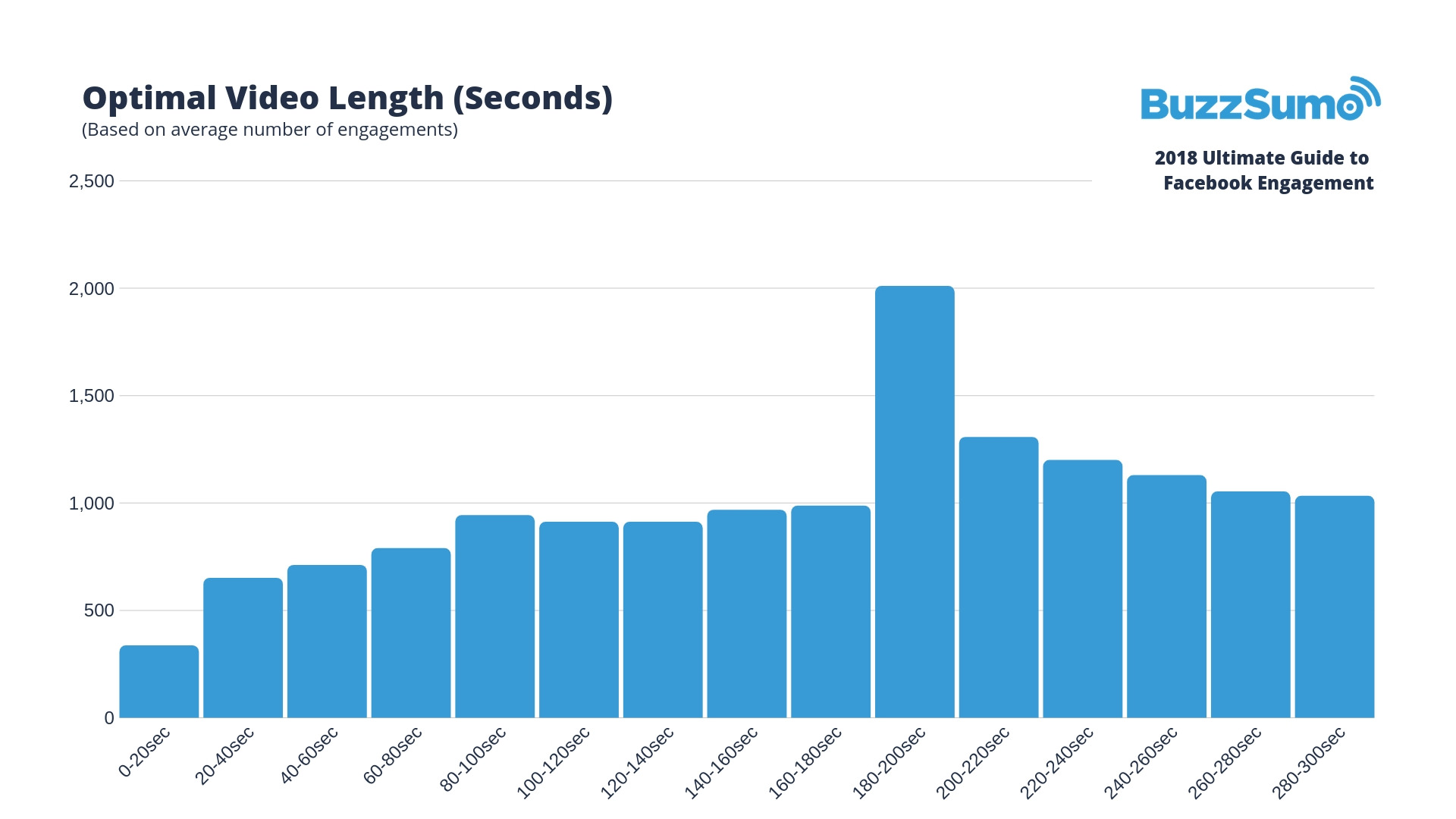optimal video length in seconds for facebook engagement
