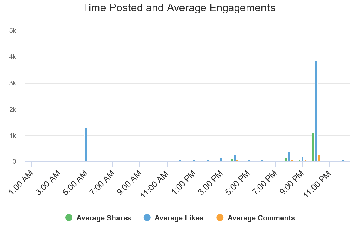 Analysis of Hubspot Facebook Page engagement