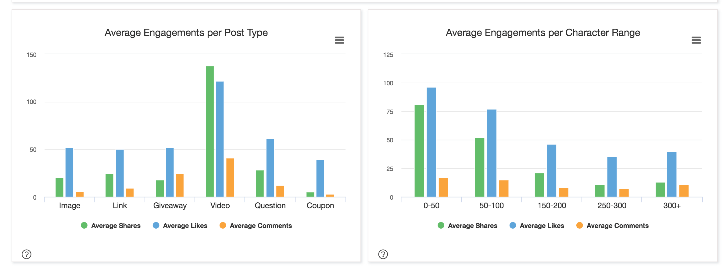 example of exportable chart data available in BuzzSumo Facebook engagement analysis