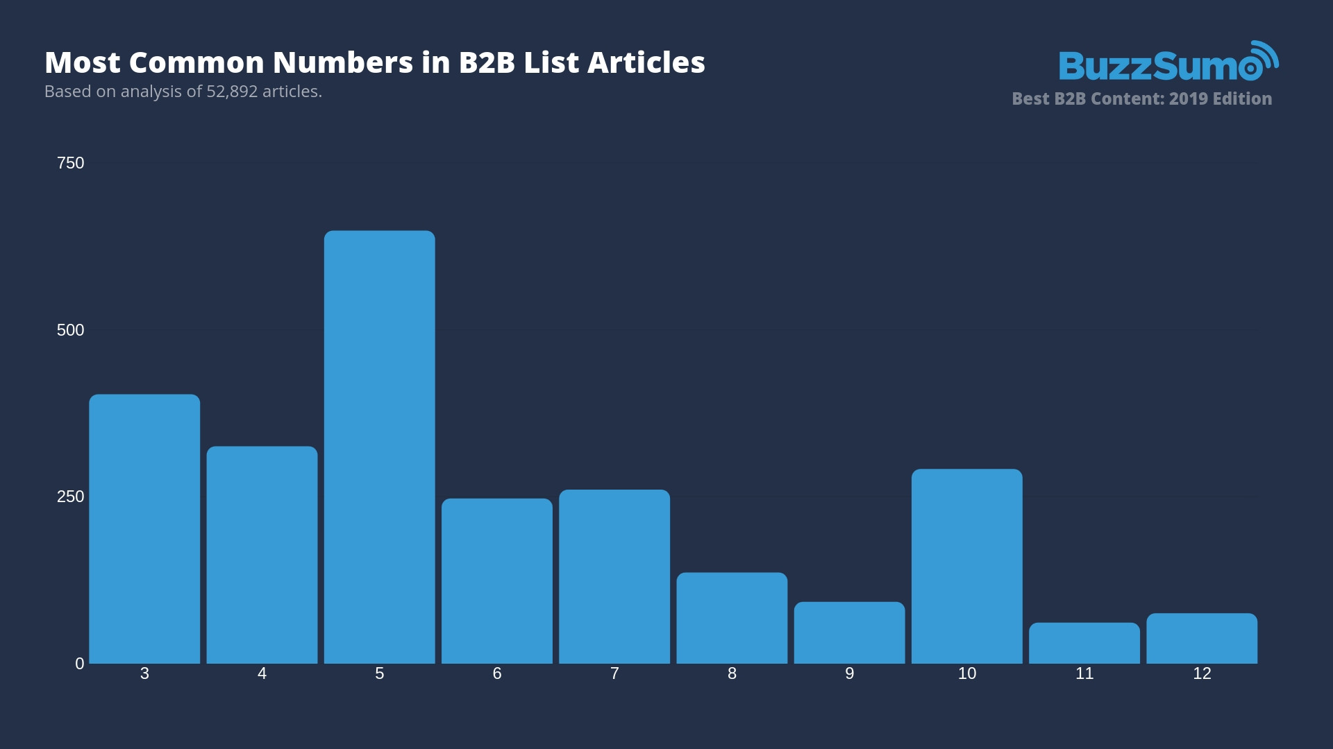 common list article numbers for B2B content