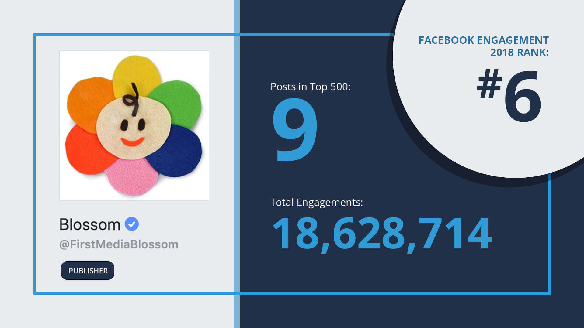 facebook-engagement-top-10-blossom
