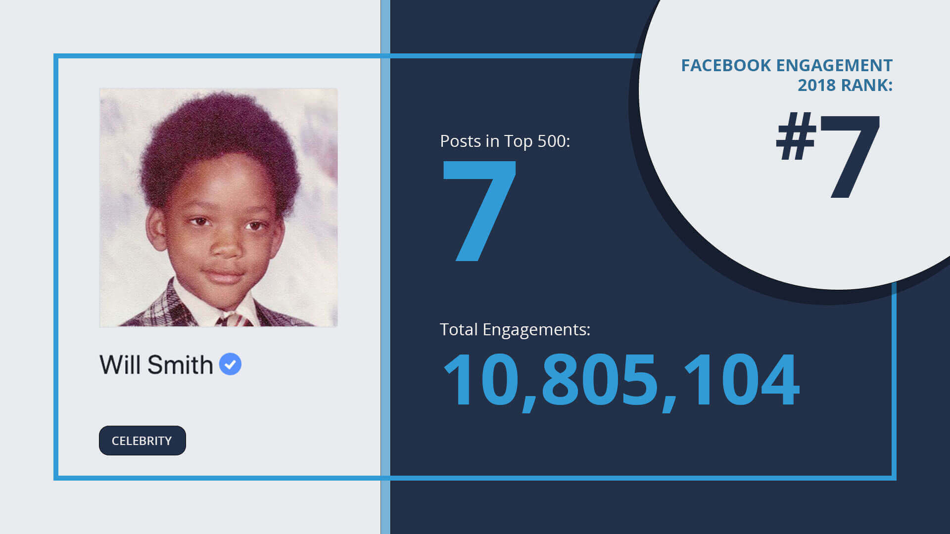 facebook-engagement-top-10-will-smith