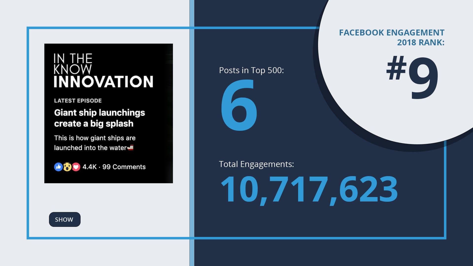 facebook-engagement-top-10-in-the-know-innovation