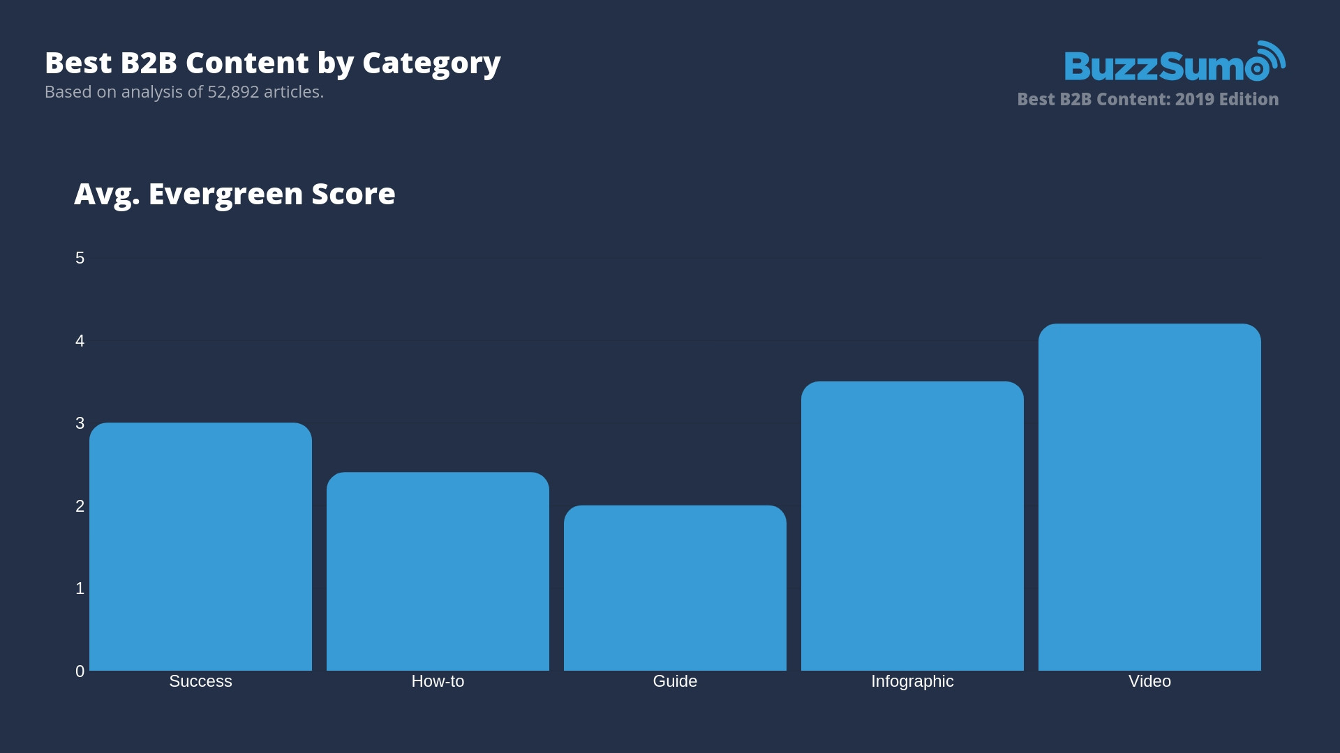 best b2b content category by evergreen score chart