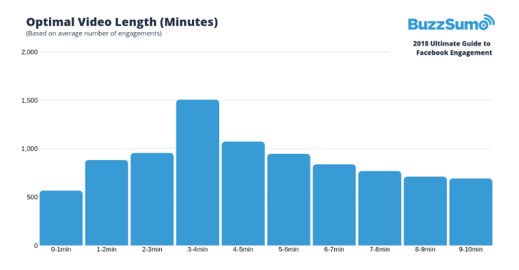 optimal-video-length-Facebook-engagement
