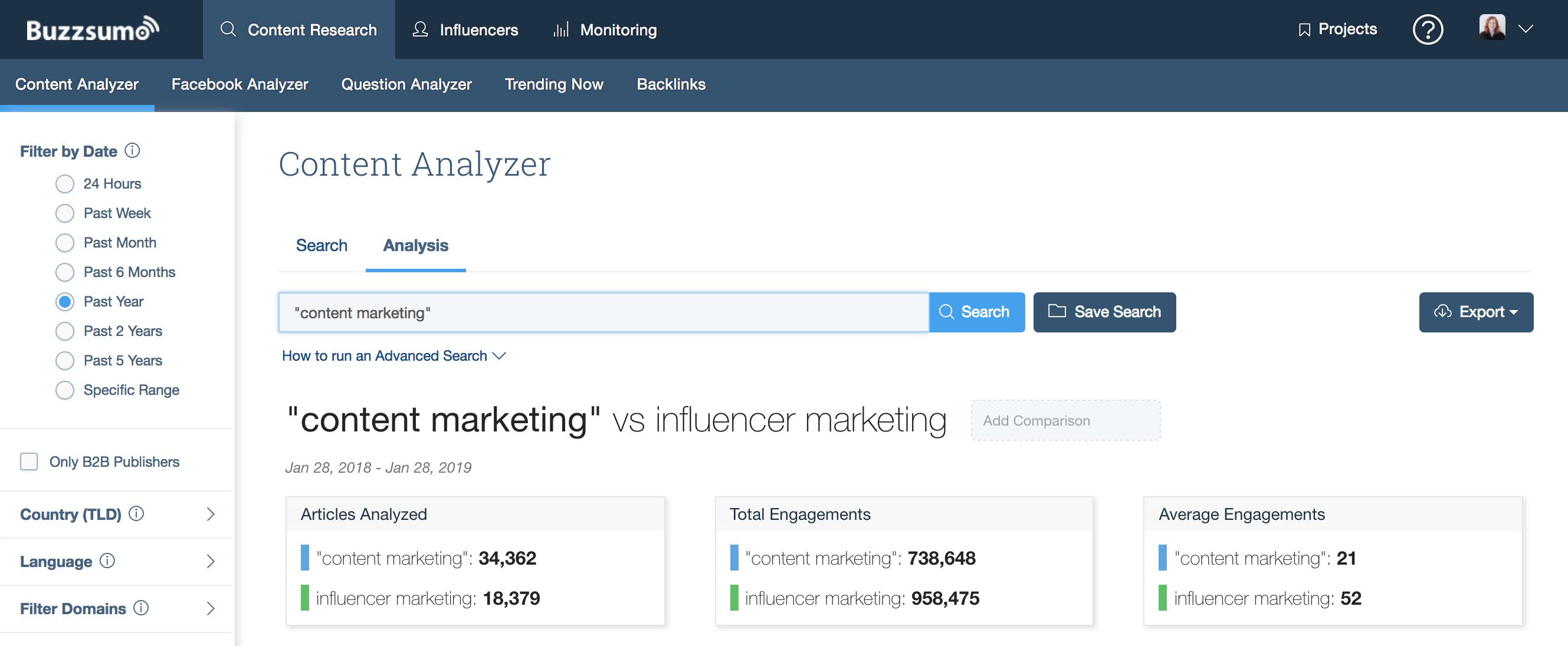 BuzzSumo Content Analysis Successful Blog