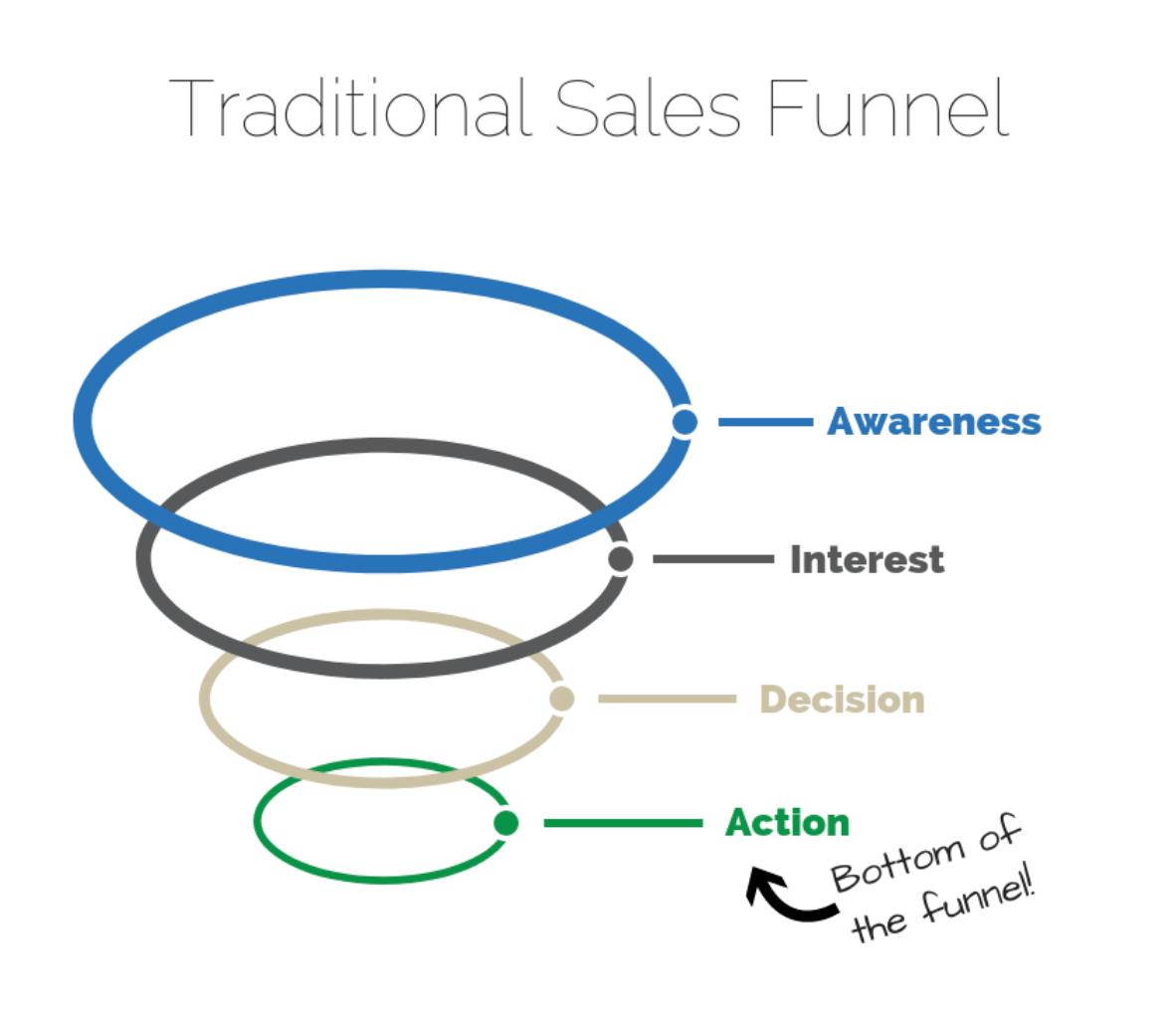 Sales funnel blog success BuzzSumo