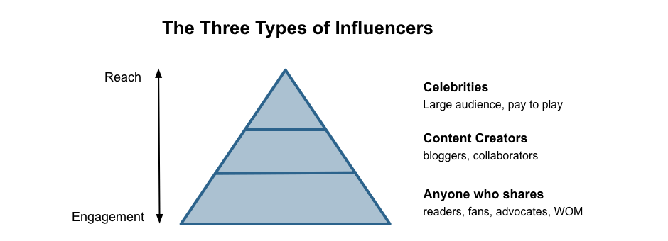types_influencers