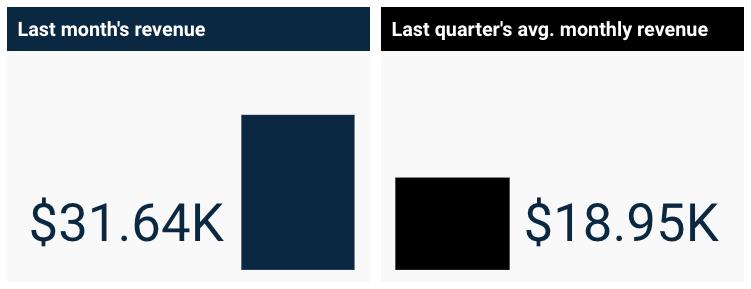 last-month-data-context