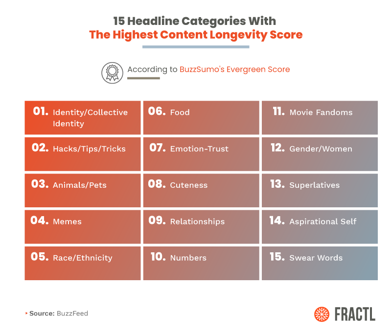 The 15 Buzzfeed headline categories with the highest content longevity score. Top 1 is identity/collective identity.