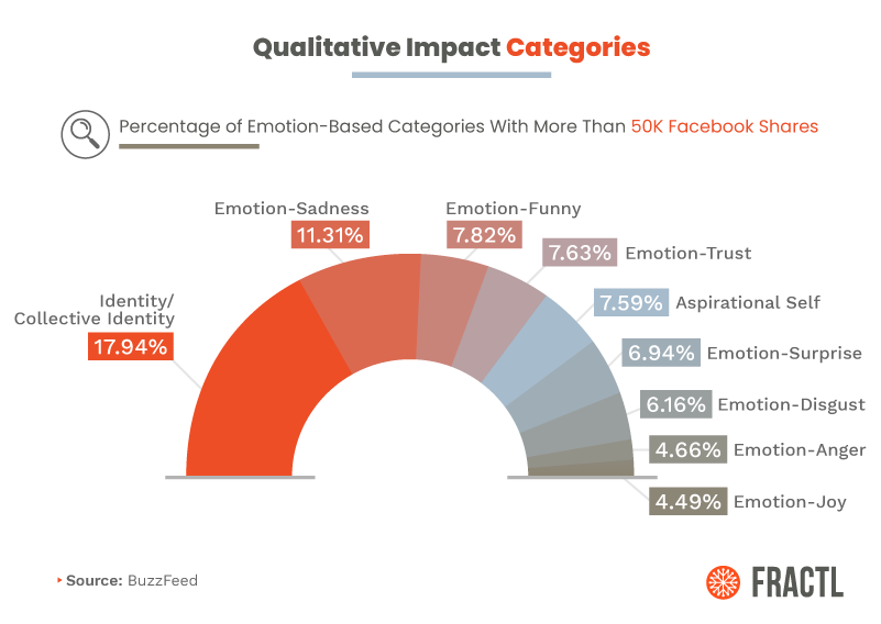 Identity/collective identity leads the percentage graph of emotion-based posts with 50k Facebook shares