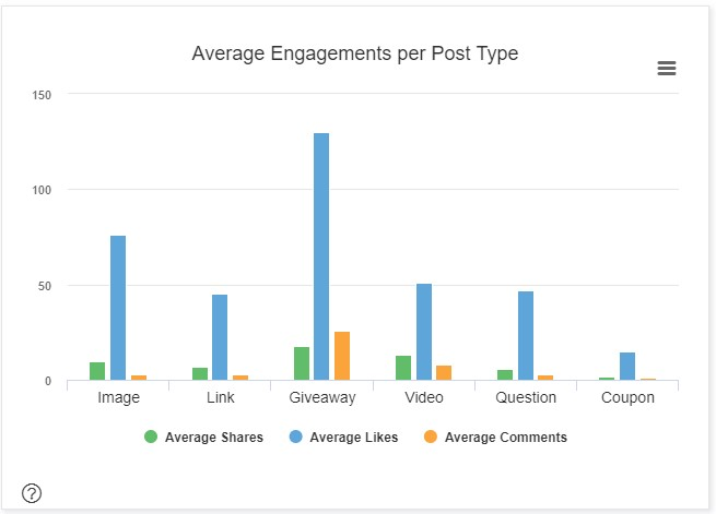 """Average Engagements per Post Type bar graph with """"Giveaway"""" as the leading post type."""