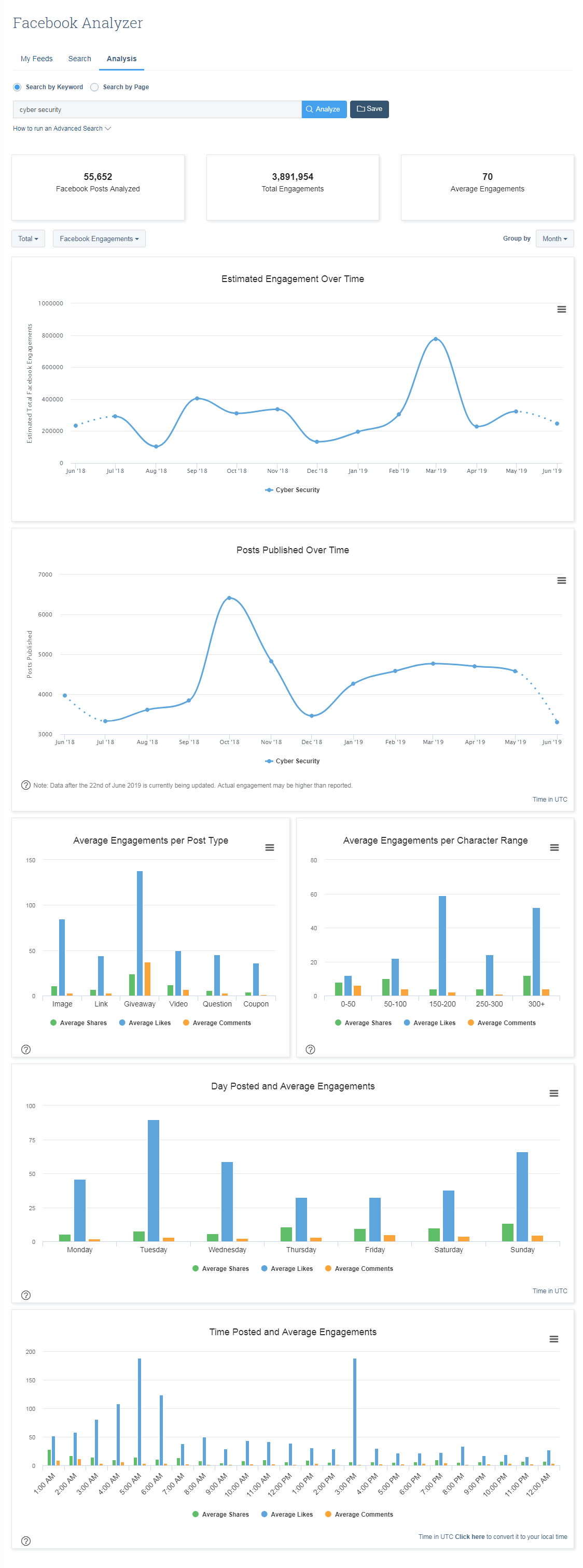 How to Use BuzzSumo's Facebook Analyzer to Find Top Posts